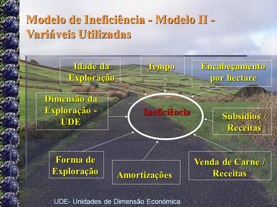 Modelo de Ineficiência - Modelo II - Variáveis Utilizadas Ineficiência Encabeçamento por hectare Subsídios / Receitas Tempo Venda de Carne / Receitas