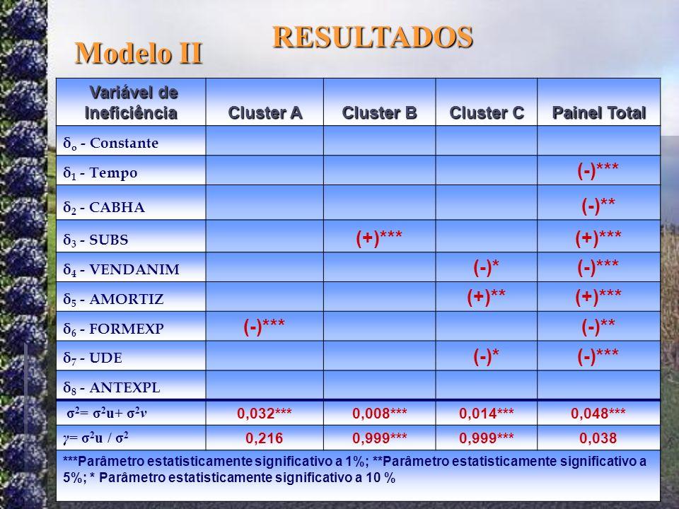 Variável de Ineficiência Variável de Ineficiência Cluster A Cluster B Cluster C Painel Total δ o - Constante δ 1 - Tempo (-)*** δ 2 - CABHA (-)** δ 3