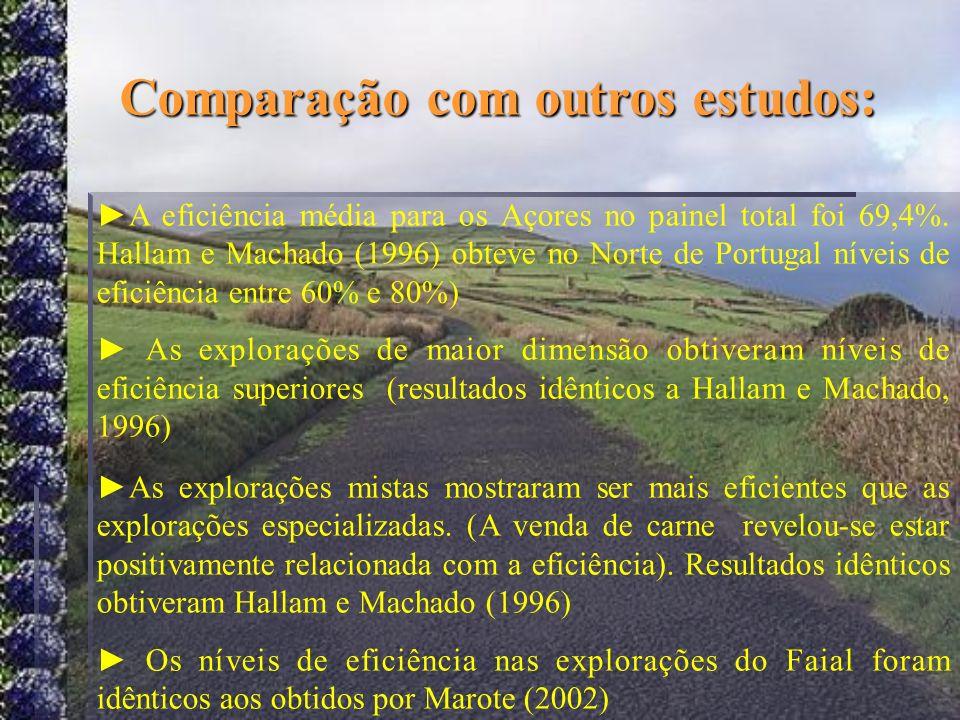 Comparação com outros estudos: A eficiência média para os Açores no painel total foi 69,4%. Hallam e Machado (1996) obteve no Norte de Portugal níveis