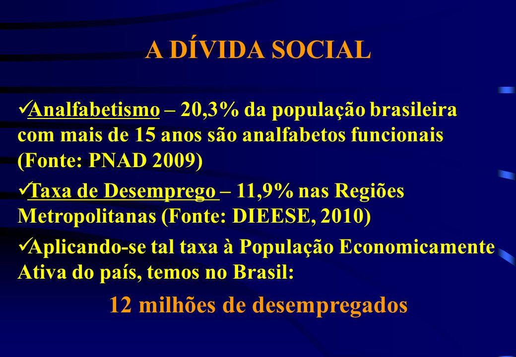 A DÍVIDA SOCIAL Analfabetismo – 20,3% da população brasileira com mais de 15 anos são analfabetos funcionais (Fonte: PNAD 2009) Taxa de Desemprego – 1