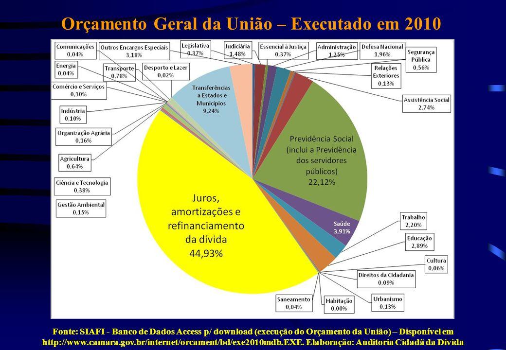 Quem é o vilão das contas públicas.Orçamento Geral da União – 2009 – R$ bilhões Fonte: SIAFI.
