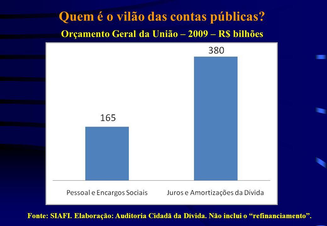 Quem é o vilão das contas públicas? Orçamento Geral da União – 2009 – R$ bilhões Fonte: SIAFI. Elaboração: Auditoria Cidadã da Dívida. Não inclui o re