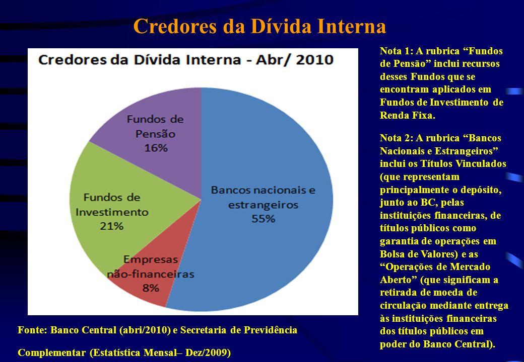 Credores da Dívida Interna Nota 1: A rubrica Fundos de Pensão inclui recursos desses Fundos que se encontram aplicados em Fundos de Investimento de Re