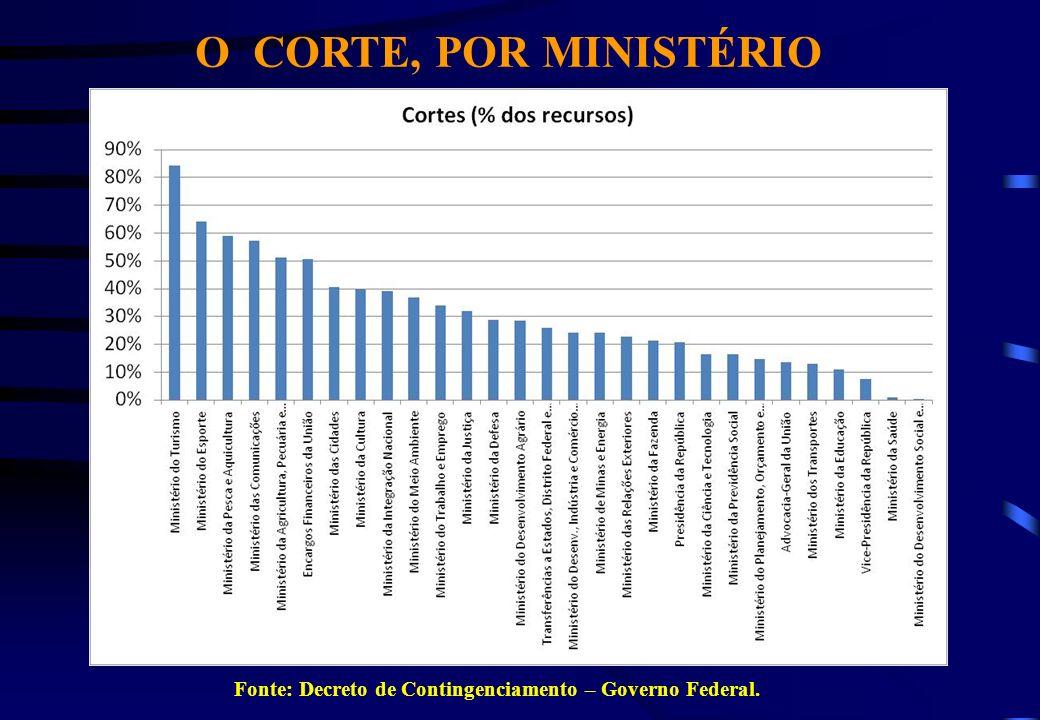 CORTE DE 50% NAS PASSAGENS E DIÁRIAS Decreto 7.446, de 1/3/2011 Art.