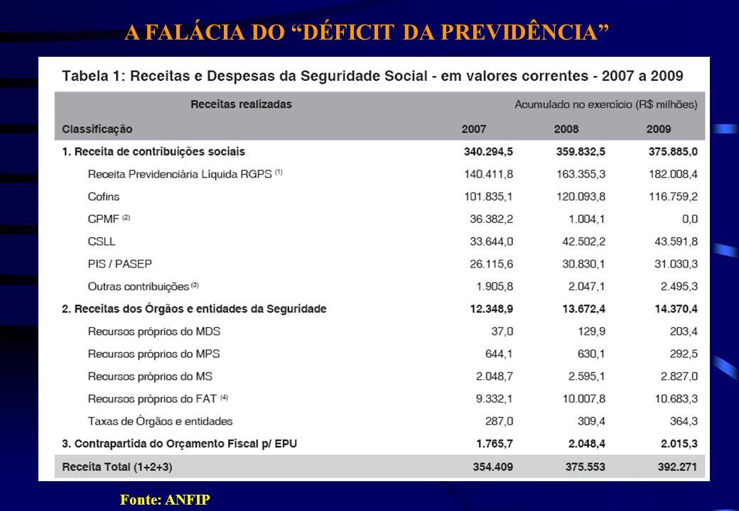 A FALÁCIA DO DÉFICIT DA PREVIDÊNCIA Fonte: ANFIP