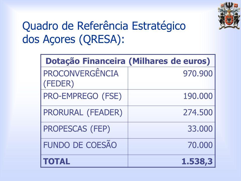 Quadro de Referência Estratégico dos Açores (QRESA): Dotação Financeira (Milhares de euros) PROCONVERGÊNCIA (FEDER) 970.900 PRO-EMPREGO (FSE)190.000 PRORURAL (FEADER)274.500 PROPESCAS (FEP)33.000 FUNDO DE COESÃO70.000 TOTAL1.538,3