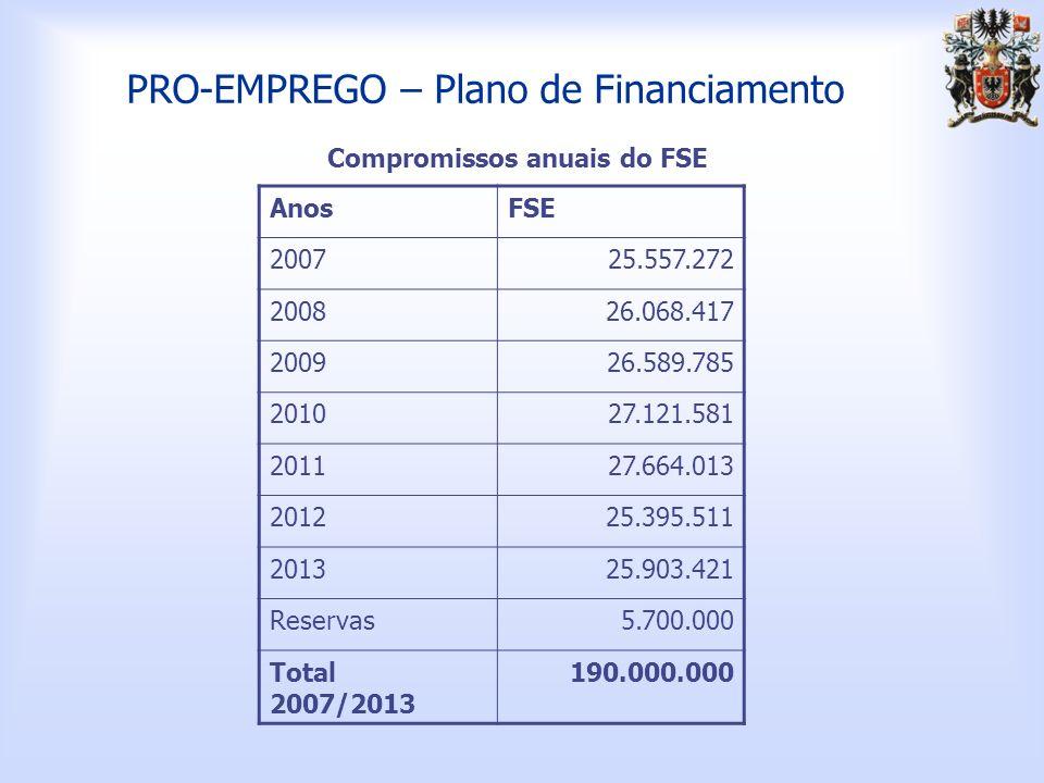 PRO-EMPREGO – Plano de Financiamento AnosFSE 200725.557.272 200826.068.417 200926.589.785 201027.121.581 201127.664.013 201225.395.511 201325.903.421 Reservas5.700.000 Total 2007/2013 190.000.000 Compromissos anuais do FSE