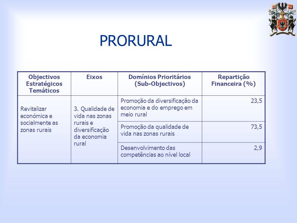 PRORURAL Objectivos Estratégicos Temáticos EixosDomínios Prioritários (Sub-Objectivos) Repartição Financeira (%) Revitalizar económica e socialmente as zonas rurais 3.