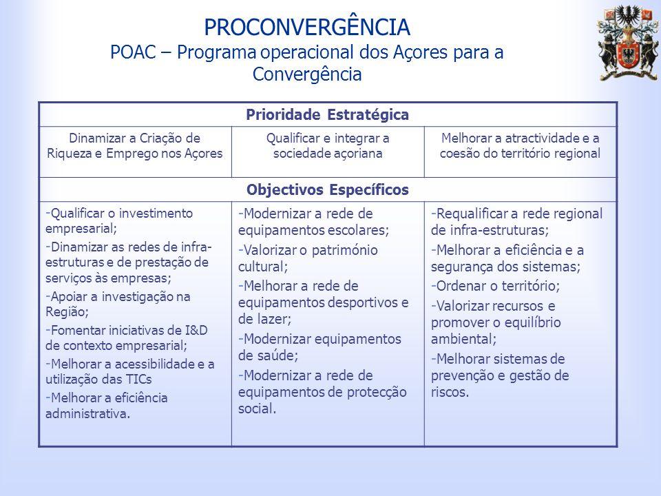 PROCONVERGÊNCIA POAC – Programa operacional dos Açores para a Convergência Prioridade Estratégica Dinamizar a Criação de Riqueza e Emprego nos Açores Qualificar e integrar a sociedade açoriana Melhorar a atractividade e a coesão do território regional Objectivos Específicos - Qualificar o investimento empresarial; - Dinamizar as redes de infra- estruturas e de prestação de serviços às empresas; - Apoiar a investigação na Região; - Fomentar iniciativas de I&D de contexto empresarial; - Melhorar a acessibilidade e a utilização das TICs - Melhorar a eficiência administrativa.