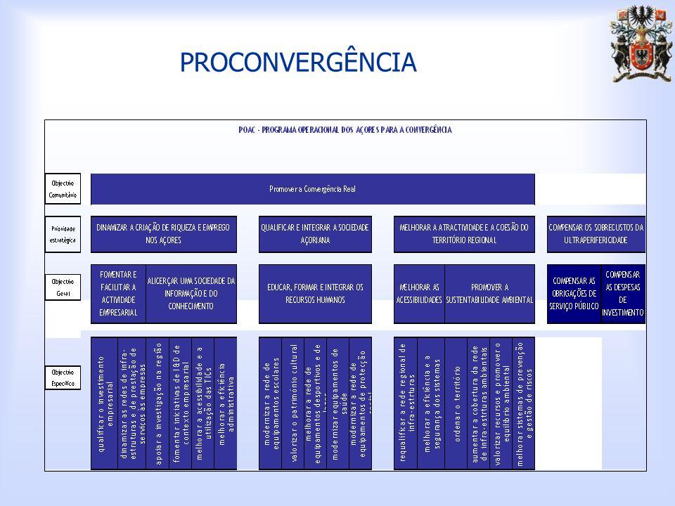 PRORURAL Objectivos Estratégicos Temáticos EixosDomínios Prioritários (Sub-Objectivos) Repartição Financeira (%) Promover a Sustentabilidade dos Espaços Rurais e dos Recursos Naturais 2.