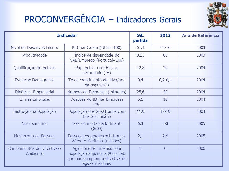 PROCONVERGÊNCIA – Indicadores Gerais IndicadorSit.