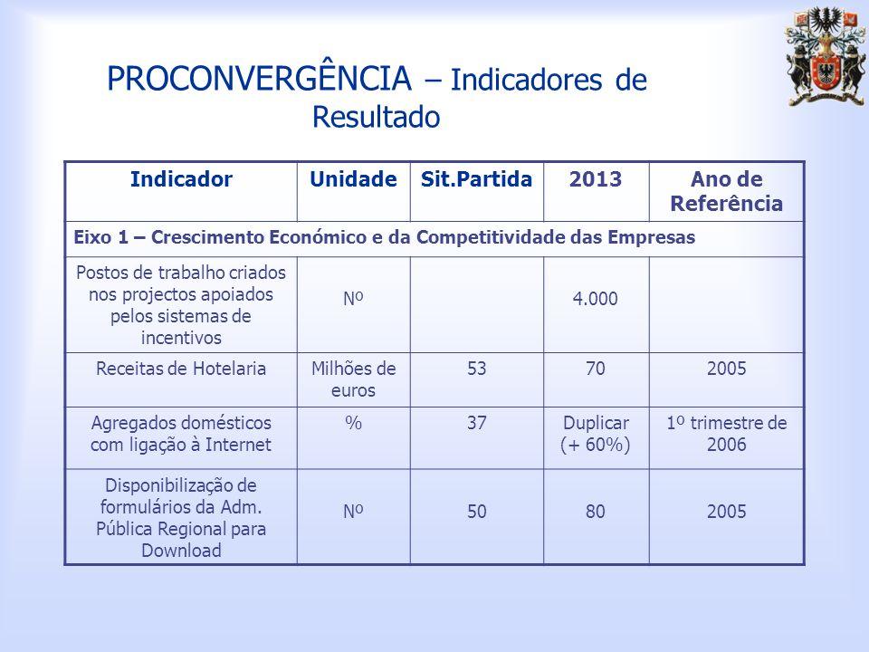 PROCONVERGÊNCIA – Indicadores de Resultado IndicadorUnidadeSit.Partida2013Ano de Referência Eixo 1 – Crescimento Económico e da Competitividade das Empresas Postos de trabalho criados nos projectos apoiados pelos sistemas de incentivos Nº4.000 Receitas de HotelariaMilhões de euros 53702005 Agregados domésticos com ligação à Internet %37Duplicar (+ 60%) 1º trimestre de 2006 Disponibilização de formulários da Adm.