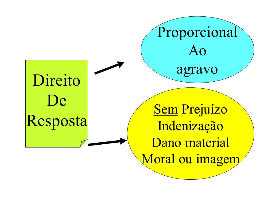 Direito De Resposta Proporcional Ao agravo Sem Prejuízo Indenização Dano material Moral ou imagem
