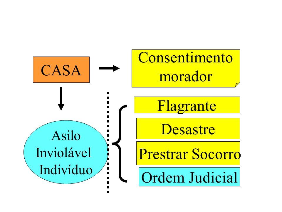 CASA Asilo Inviolável Indivíduo Consentimento morador Flagrante Desastre Ordem Judicial Prestrar Socorro