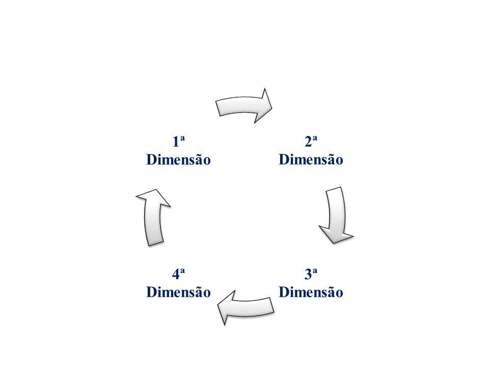 2ª Dimensão 3ª Dimensão 4ª Dimensão 1ª Dimensão