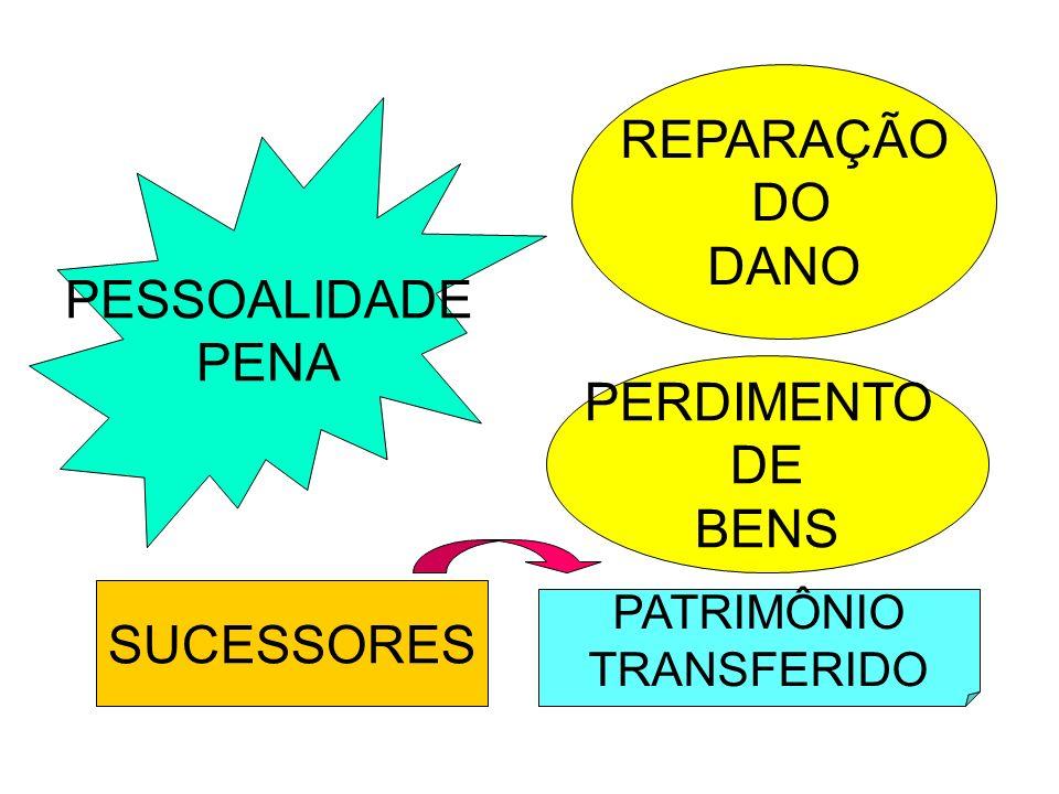 PESSOALIDADE PENA REPARAÇÃO DO DANO PERDIMENTO DE BENS SUCESSORES PATRIMÔNIO TRANSFERIDO