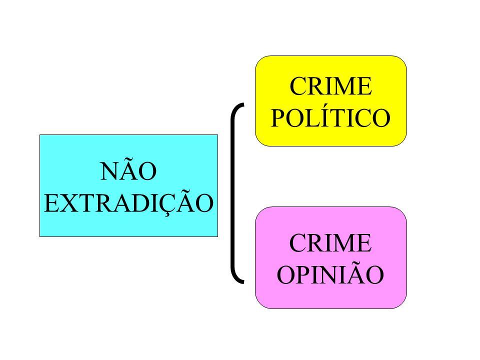 NÃO EXTRADIÇÃO CRIME POLÍTICO CRIME OPINIÃO