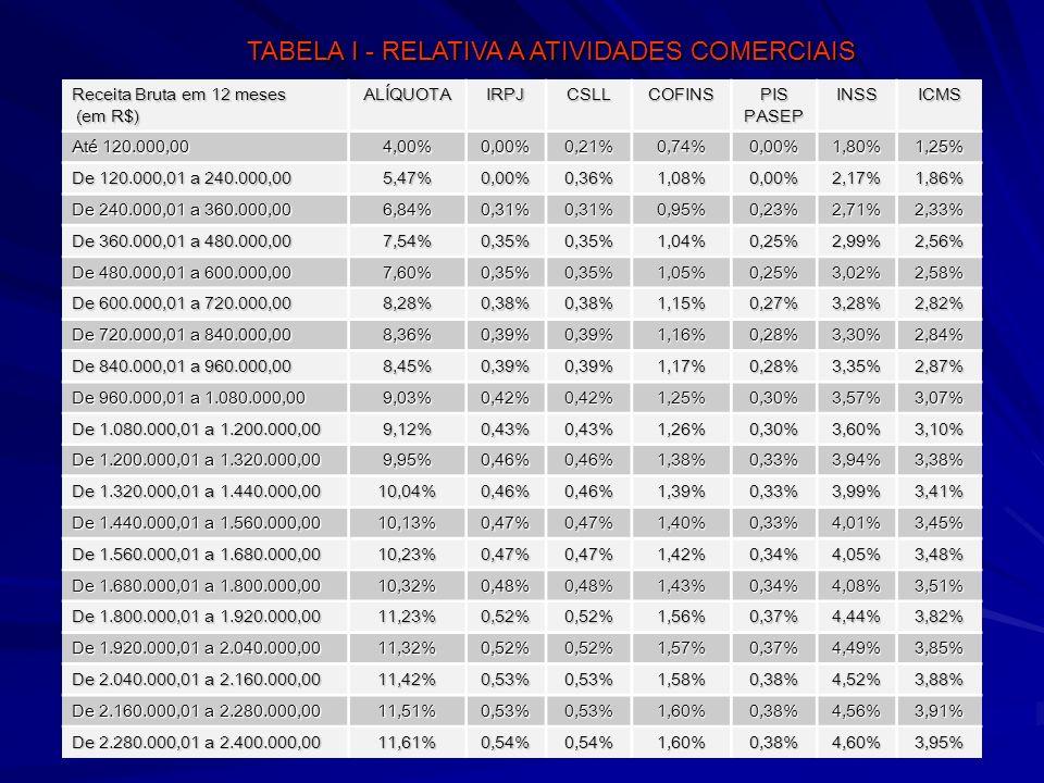 36 Receita Bruta em 12 meses (em R$) ALÍQUOTAIRPJCSLLCOFINS PIS PASEP INSSICMS Até 120.000,00 4,00%0,00%0,21%0,74%0,00%1,80%1,25% De 120.000,01 a 240.