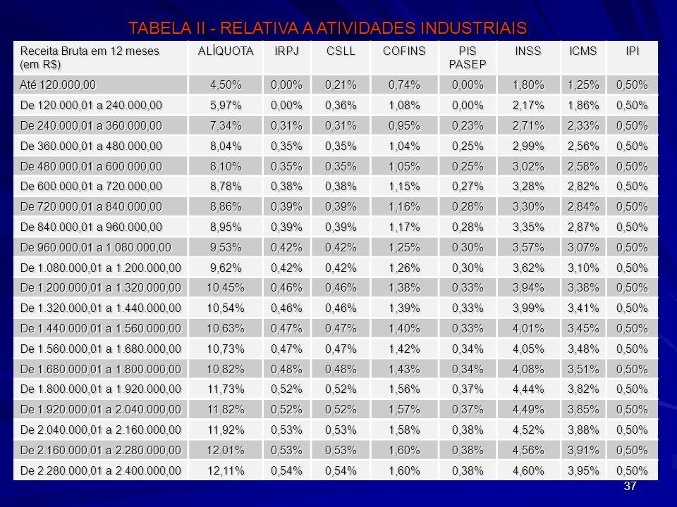 37 Receita Bruta em 12 meses (em R$) ALÍQUOTAIRPJCSLLCOFINS PIS PASEP INSSICMSIPI Até 120.000,00 4,50%0,00%0,21%0,74%0,00%1,80%1,25%0,50% De 120.000,0