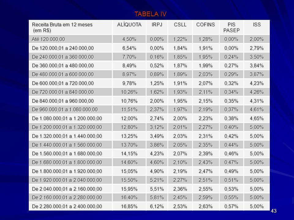 43 Receita Bruta em 12 meses (em R$) ALÍQUOTAIRPJCSLLCOFINS PIS PASEP ISS Até 120.000,00 4,50%0,00%1,22%1,28%0,00%2,00% De 120.000,01 a 240.000,00 6,5