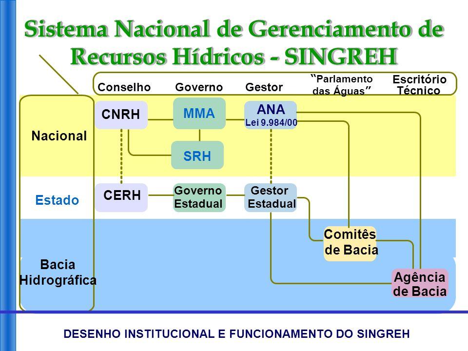 CNRH CERH MMA SRH Governo Estadual ANA Lei 9.984/00 Gestor Estadual Comitês de Bacia Agência de Bacia Bacia Hidrográfica Estado Nacional ConselhoGover