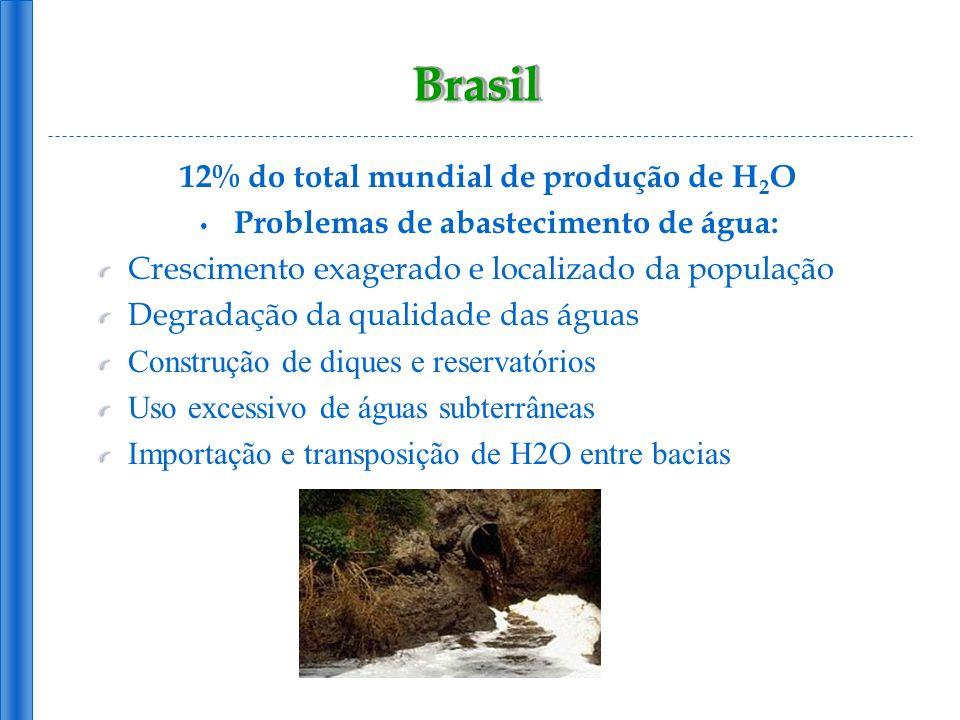 BrasilBrasil 12% do total mundial de produção de H 2 O Problemas de abastecimento de água: Crescimento exagerado e localizado da população Degradação