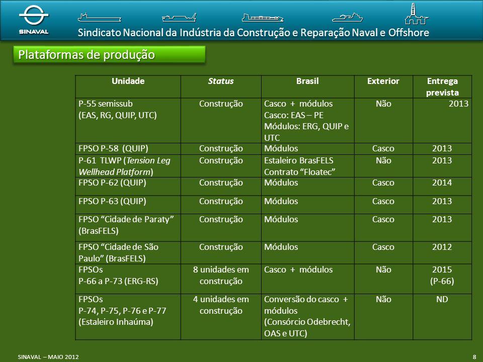 Sindicato Nacional da Indústria da Construção e Reparação Naval e Offshore Plataformas de produção SINAVAL – MAIO 20128 UnidadeStatusBrasilExteriorEnt