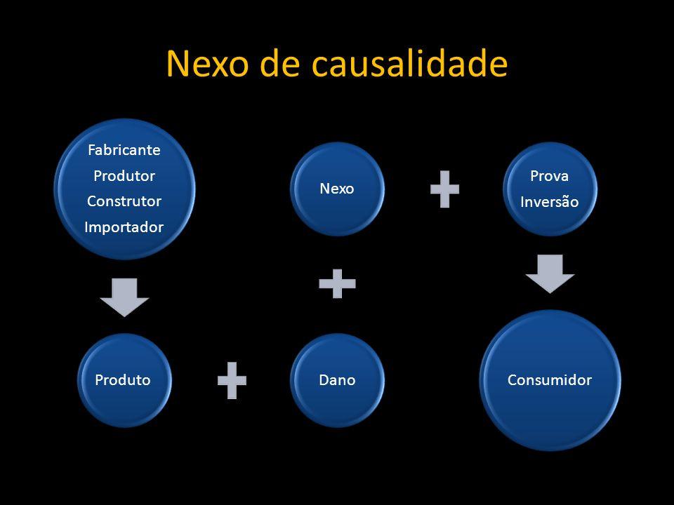 Nexo de causalidade Fabricante Produtor Construtor Importador ProdutoDanoNexo Prova Inversão Consumidor