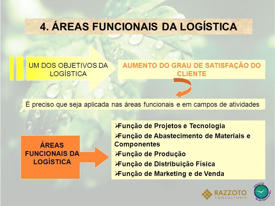 4. ÁREAS FUNCIONAIS DA LOGÍSTICA UM DOS OBJETIVOS DA LOGÍSTICA É preciso que seja aplicada nas áreas funcionais e em campos de atividades AUMENTO DO G