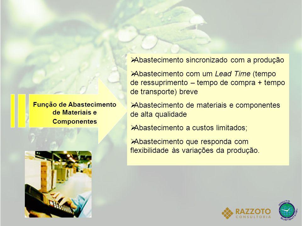 Função de Abastecimento de Materiais e Componentes Abastecimento sincronizado com a produção Abastecimento com um Lead Time (tempo de ressuprimento –
