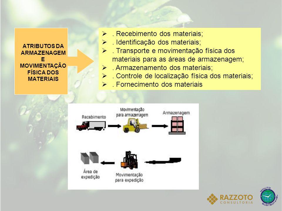 . Recebimento dos materiais;. Identificação dos materiais;. Transporte e movimentação física dos materiais para as áreas de armazenagem;. Armazenament