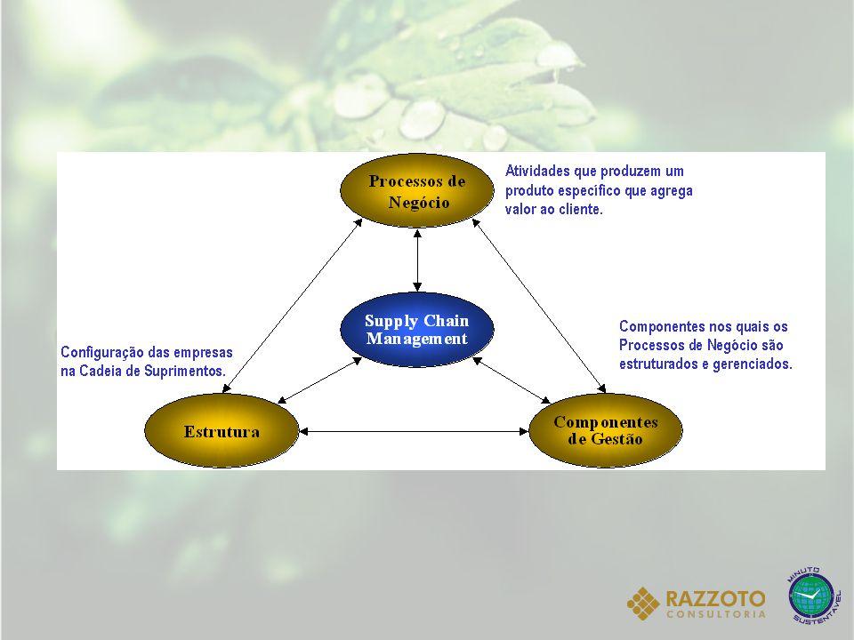 Processos-chave da cadeia de suprimentos 1.