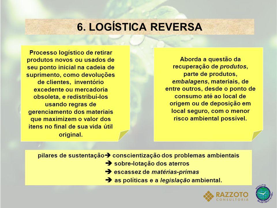 6. LOGÍSTICA REVERSA Processo logístico de retirar produtos novos ou usados de seu ponto inicial na cadeia de suprimento, como devoluções de clientes,
