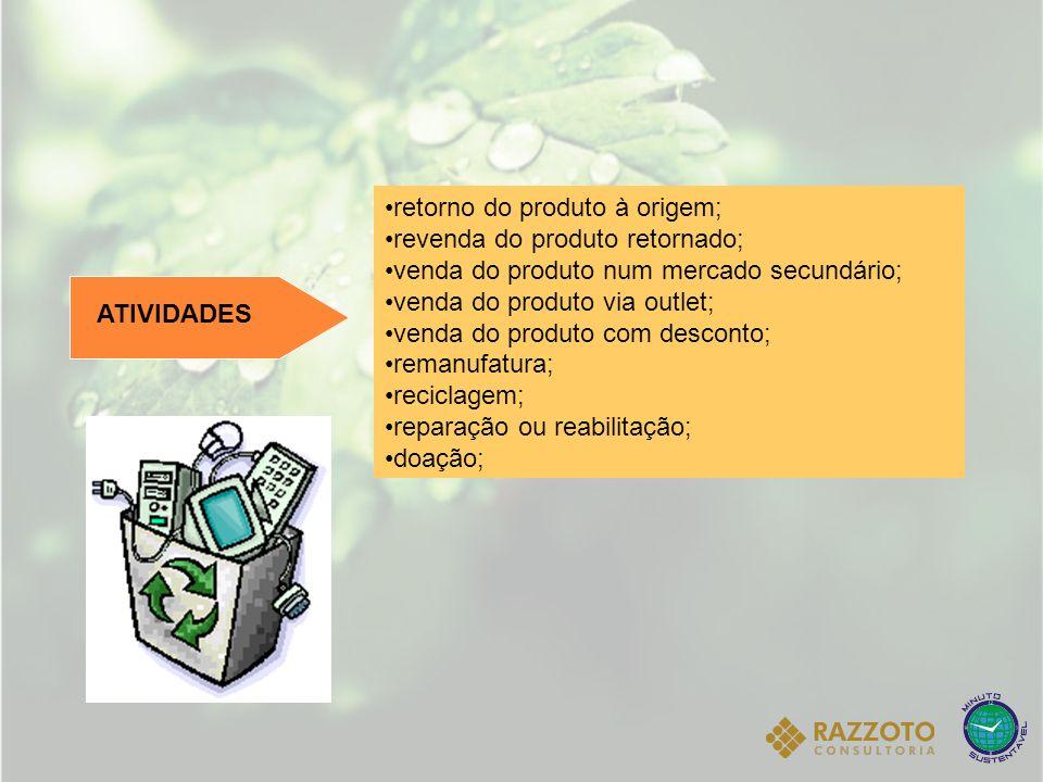ATIVIDADES retorno do produto à origem; revenda do produto retornado; venda do produto num mercado secundário; venda do produto via outlet; venda do p