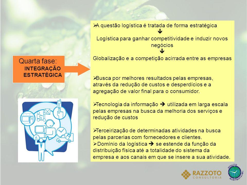 Quarta fase: INTEGRAÇÃO ESTRATÉGICA A questão logística é tratada de forma estratégica Logística para ganhar competitividade e induzir novos negócios
