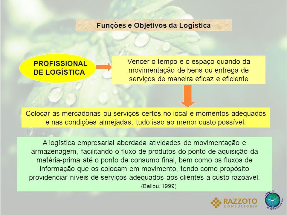 Funções e Objetivos da Logística Vencer o tempo e o espaço quando da movimentação de bens ou entrega de serviços de maneira eficaz e eficiente PROFISS