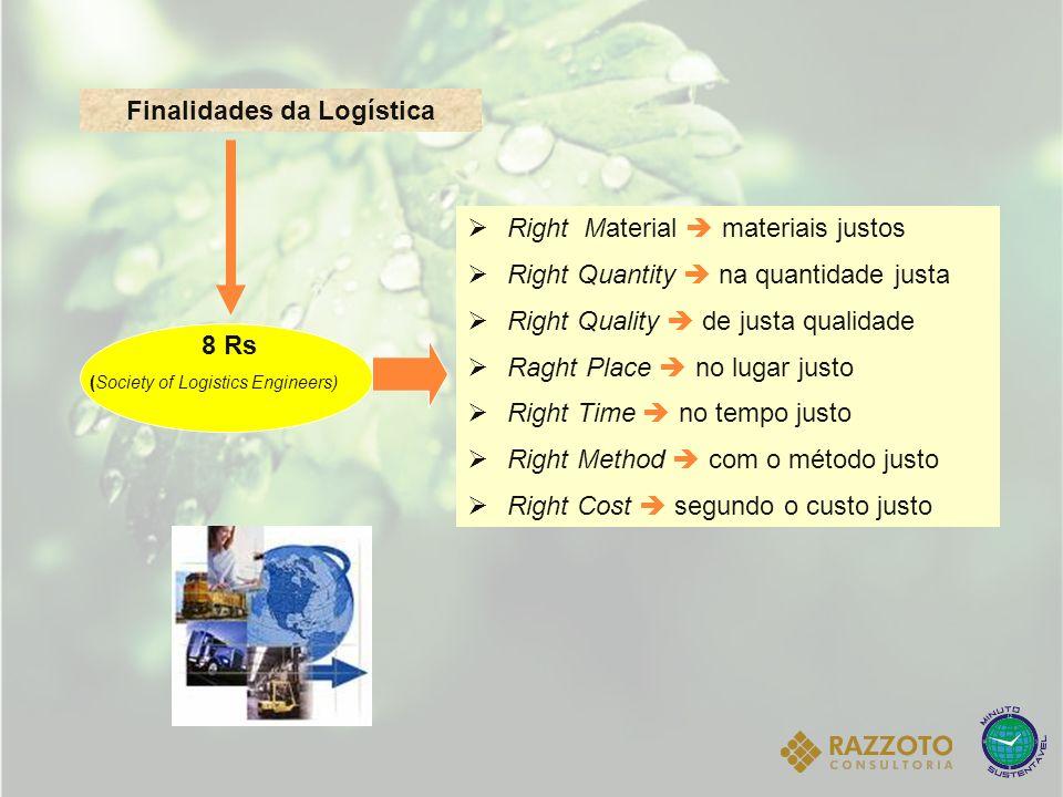 Finalidades da Logística Right Material materiais justos Right Quantity na quantidade justa Right Quality de justa qualidade Raght Place no lugar just