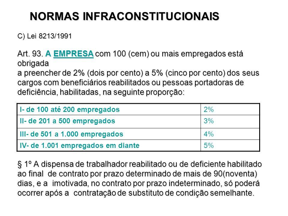 NORMAS INFRACONSTITUCIONAIS NORMAS INFRACONSTITUCIONAIS C) Lei 8213/1991 Art. 93. A EMPRESA com 100 (cem) ou mais empregados está obrigada a preencher