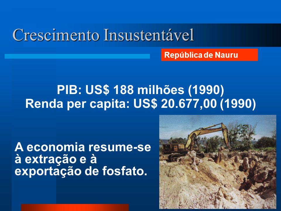 Crescimento Insustentável PIB: US$ 188 milhões (1990) Renda per capita: US$ 20.677,00 (1990) A economia resume-se à extração e à exportação de fosfato