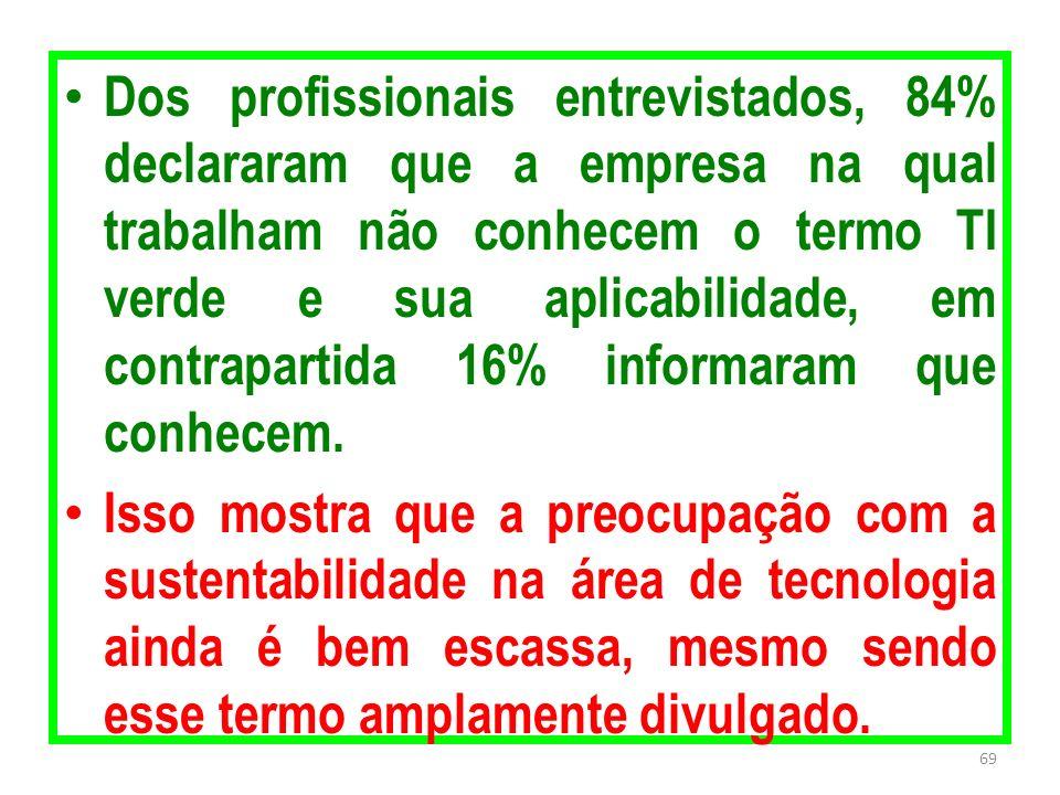Dos profissionais entrevistados, 84% declararam que a empresa na qual trabalham não conhecem o termo TI verde e sua aplicabilidade, em contrapartida 1