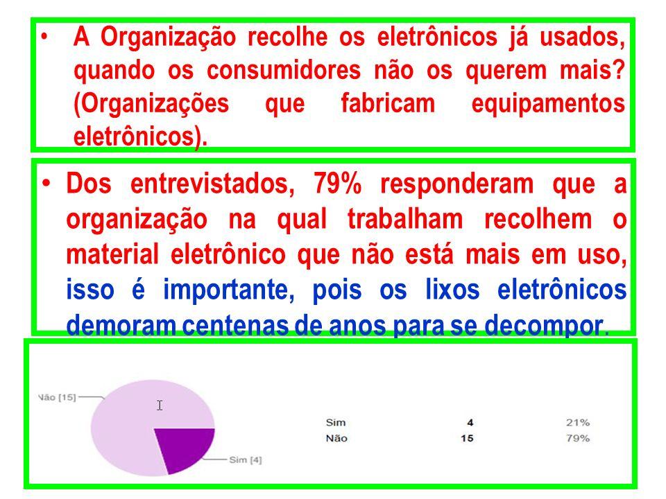 A Organização recolhe os eletrônicos já usados, quando os consumidores não os querem mais? (Organizações que fabricam equipamentos eletrônicos). Dos e