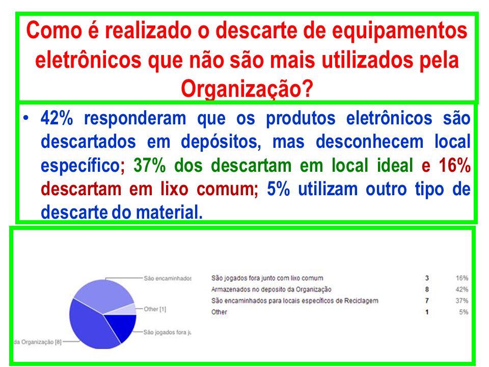 Como é realizado o descarte de equipamentos eletrônicos que não são mais utilizados pela Organização? 42% responderam que os produtos eletrônicos são