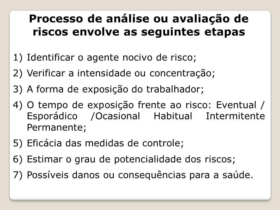 Processo de análise ou avaliação de riscos envolve as seguintes etapas 1)Identificar o agente nocivo de risco; 2)Verificar a intensidade ou concentraç
