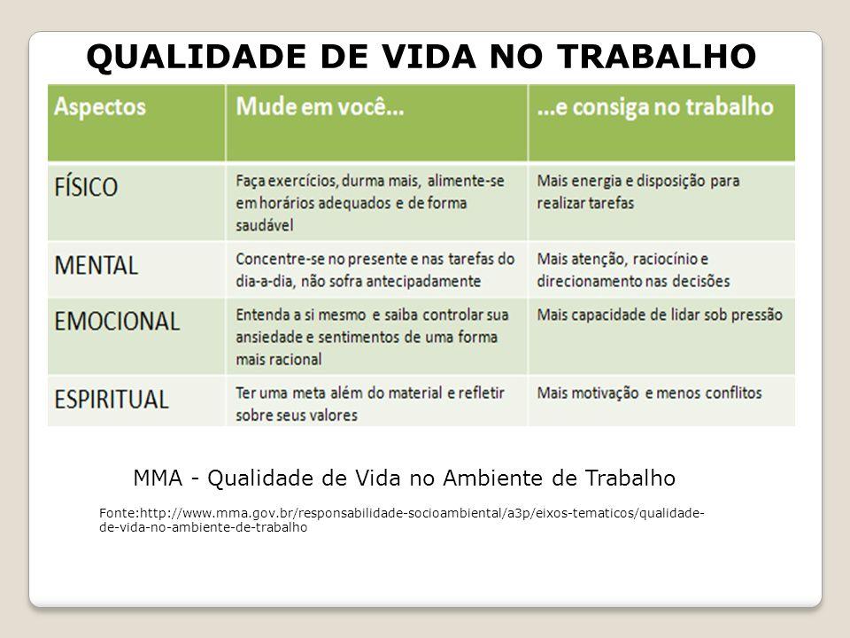 QUALIDADE DE VIDA NO TRABALHO MMA - Qualidade de Vida no Ambiente de Trabalho Fonte:http://www.mma.gov.br/responsabilidade-socioambiental/a3p/eixos-te