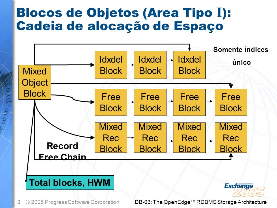 8© 2005 Progress Software Corporation DB-03: The OpenEdge RDBMS Storage Architecture Blocos de Objetos (Area Tipo I ): Cadeia de alocação de Espaço Mi