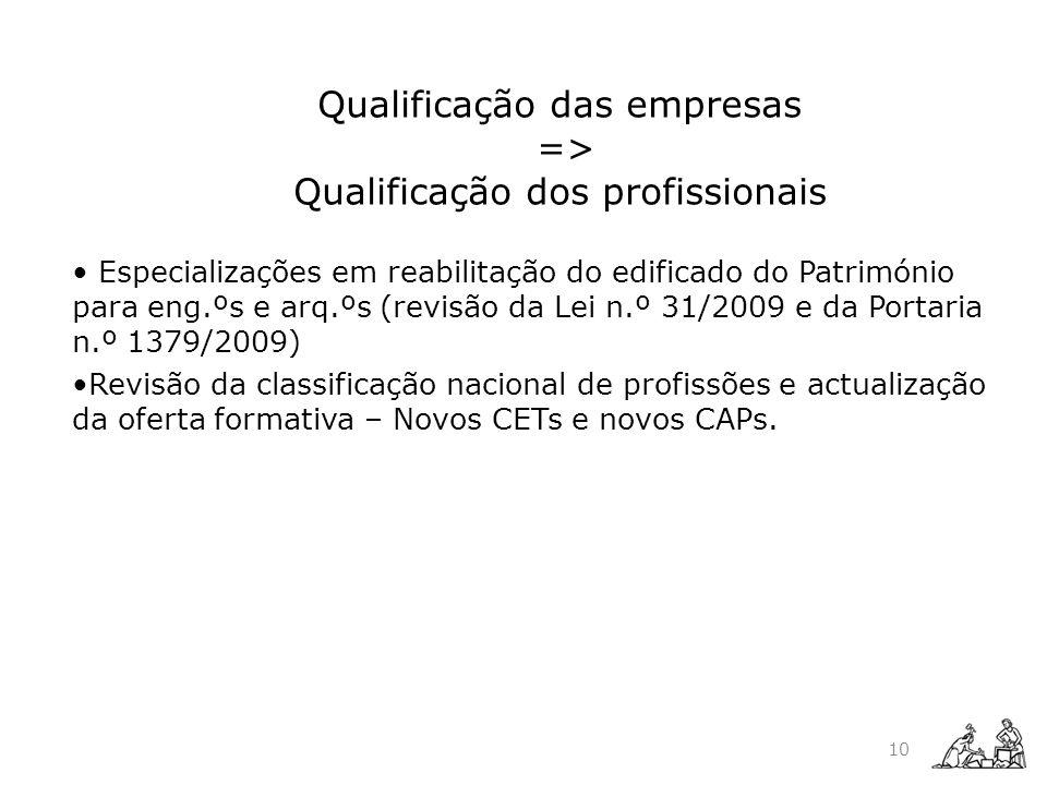 Qualificação das empresas => Qualificação dos profissionais Especializações em reabilitação do edificado do Património para eng.ºs e arq.ºs (revisão d
