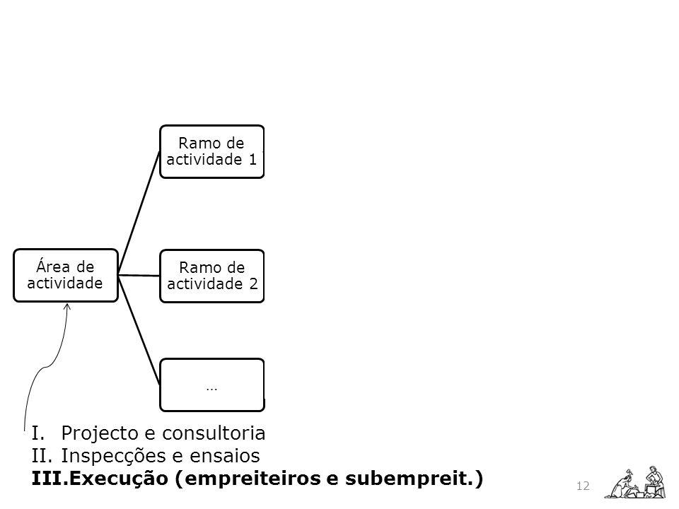Área de actividade Ramo de actividade 1 Especialidade 1.1 Tipo de trabalho 1.1.1 Técnica 1.1.1.1 Técnica 1.1.1.2 … Tipo de trabalho 1.1.2 … Especialid