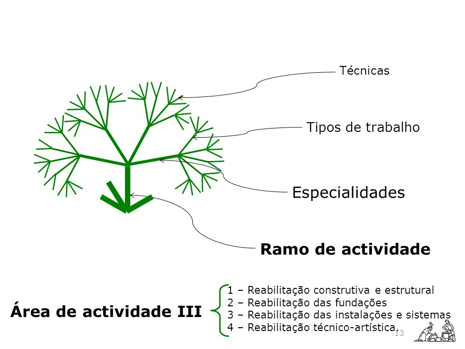 Ramo de actividade Especialidades Tipos de trabalho Técnicas 1 – Reabilitação construtiva e estrutural 2 – Reabilitação das fundações 3 – Reabilitação