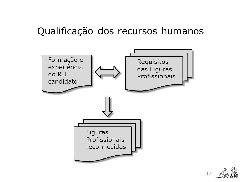 Qualificação dos recursos humanos Formação e experiência do RH candidato Requisitos das Figuras Profissionais Figuras Profissionais reconhecidas 17