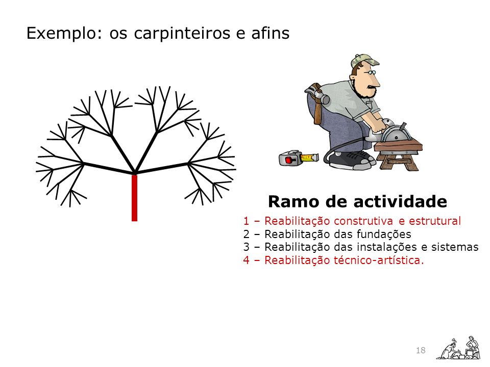 Ramo de actividade 1 – Reabilitação construtiva e estrutural 2 – Reabilitação das fundações 3 – Reabilitação das instalações e sistemas 4 – Reabilitaç